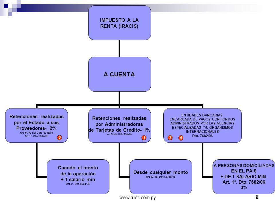www.ruoti.com.py30 EMPRESAS EXPORTADORAS Operación, sin el IVA, Supera los 10 jornales diarios vigente a la fecha de pago.