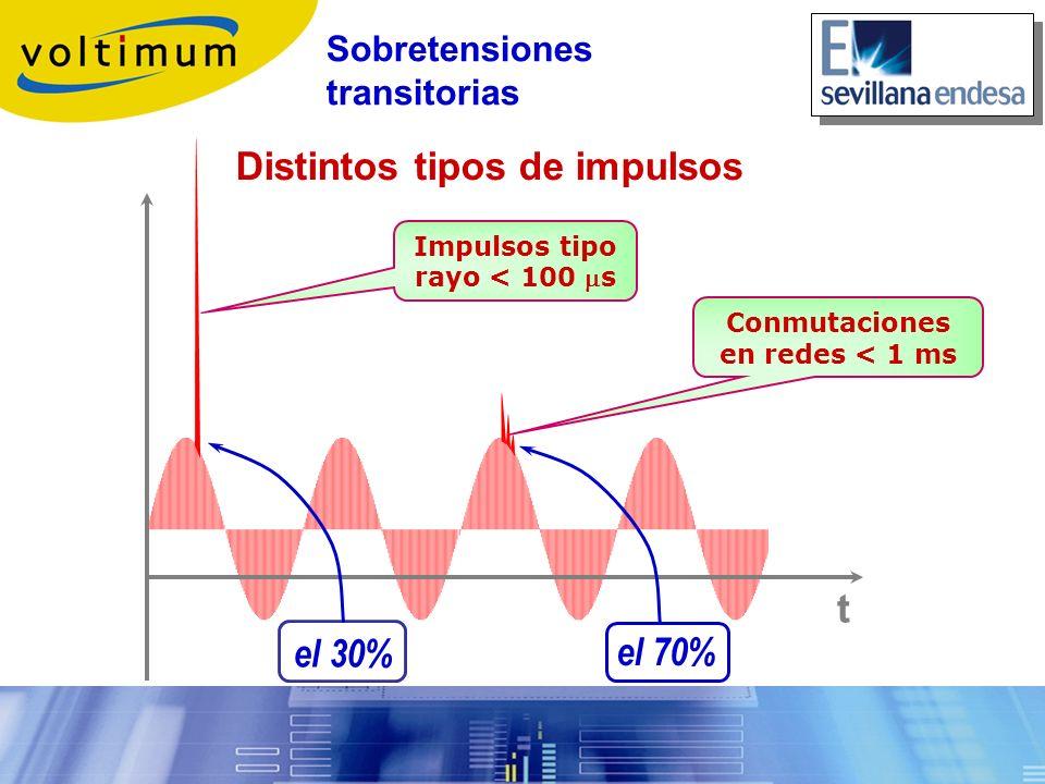 Distintos tipos de impulsos t Impulsos tipo rayo < 100 s Conmutaciones en redes < 1 ms el 30% el 70% Sobretensiones transitorias