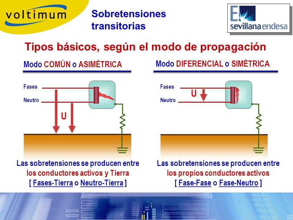 Tipos básicos, según el modo de propagación Fases Neutro Fases Neutro Modo COMÚN o ASIMÉTRICA Modo DIFERENCIAL o SIMÉTRICA U U Las sobretensiones se p