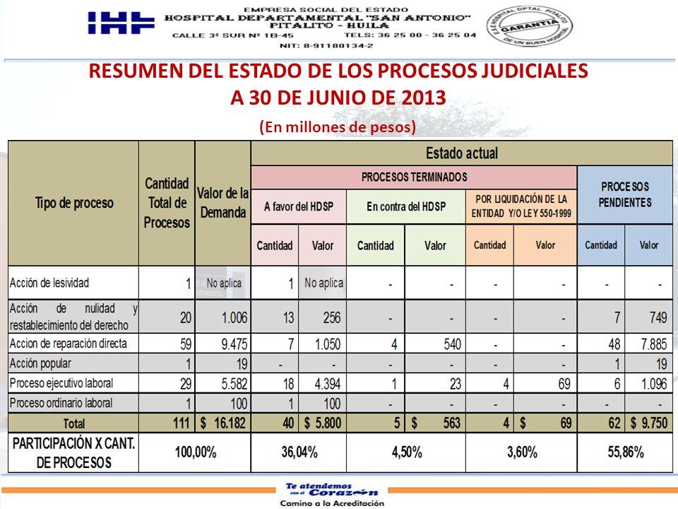 RESUMEN DEL ESTADO DE LOS PROCESOS JUDICIALES A 30 DE JUNIO DE 2013 (En millones de pesos)