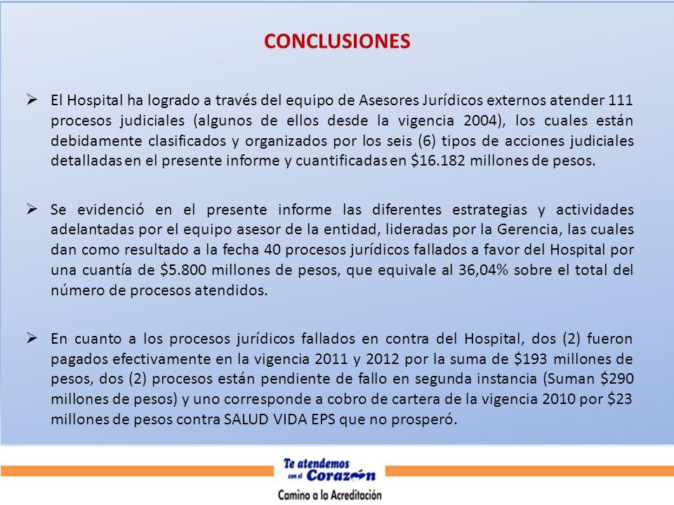 CONCLUSIONES El Hospital ha logrado a través del equipo de Asesores Jurídicos externos atender 111 procesos judiciales (algunos de ellos desde la vige