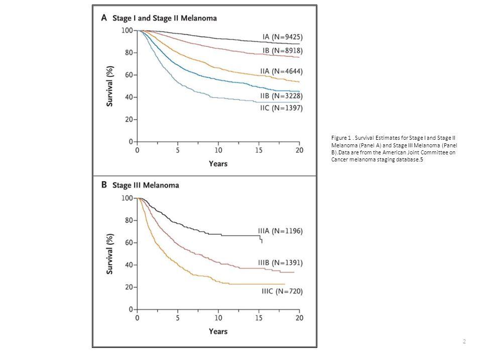El dx de melanoma viene establecido por los datos histológicos, que determinan las recomendaciones terapéuticas La técnica del ganglio centinela es una procedimiento mínimamente invasivo para identificar a los pacientes con estadios clínicos I y II que tienen enfermedad ganglionar microscópica.