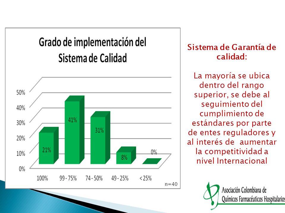 n=40 Sistema de Garantía de calidad: La mayoría se ubica dentro del rango superior, se debe al seguimiento del cumplimiento de estándares por parte de