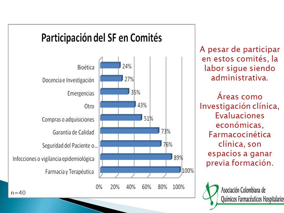 n=40 A pesar de participar en estos comités, la labor sigue siendo administrativa. Áreas como Investigación clínica, Evaluaciones económicas, Farmacoc