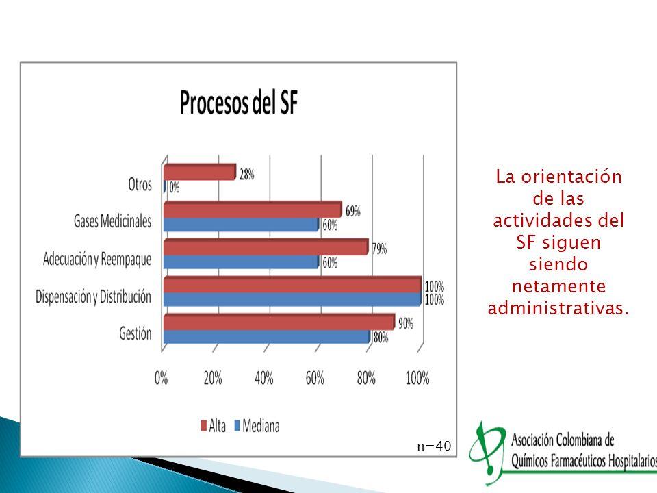 n=40 La orientación de las actividades del SF siguen siendo netamente administrativas.