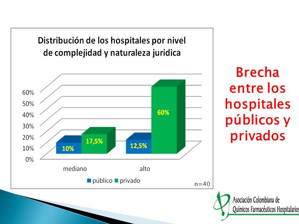n=40 Brecha entre los hospitales públicos y privados