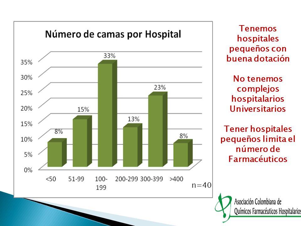 n=40 Tenemos hospitales pequeños con buena dotación No tenemos complejos hospitalarios Universitarios Tener hospitales pequeños limita el número de Fa