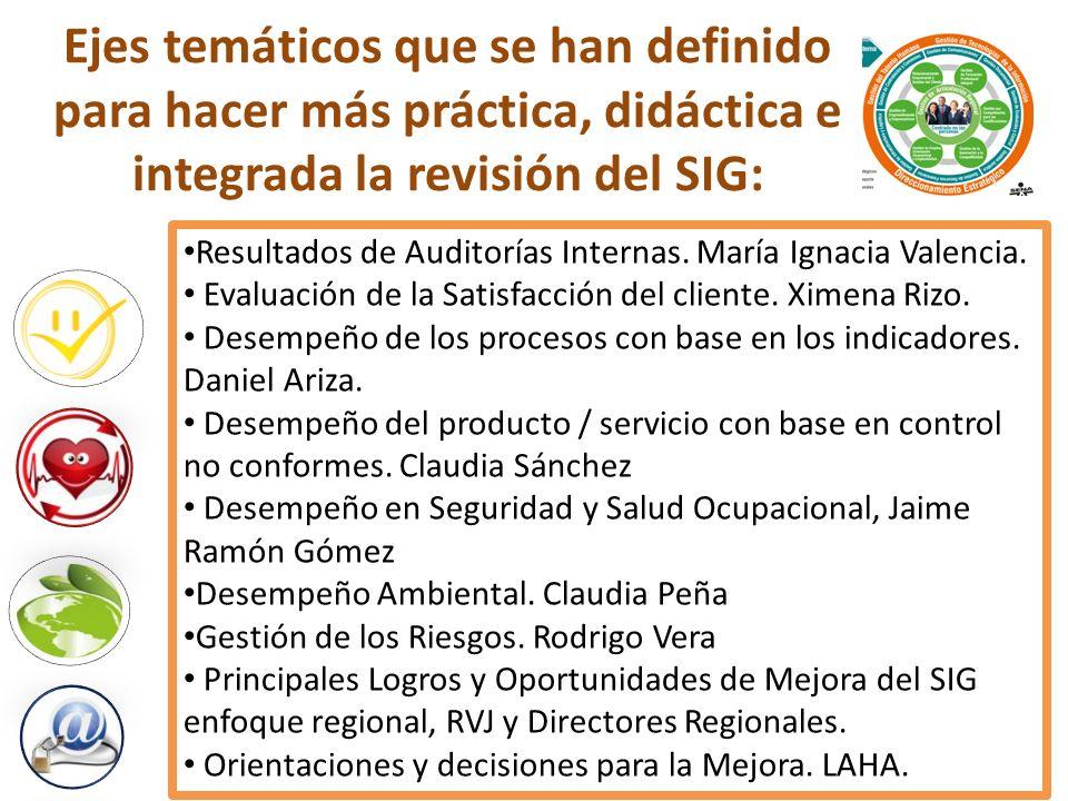 Resultados de Auditorías Internas. María Ignacia Valencia. Evaluación de la Satisfacción del cliente. Ximena Rizo. Desempeño de los procesos con base