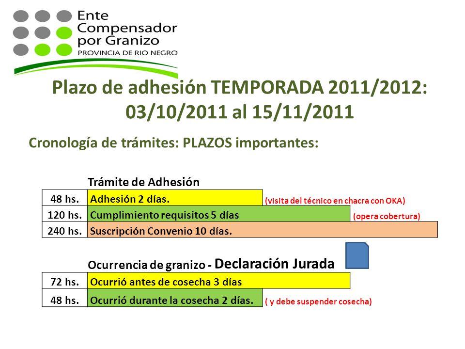 Plazo de adhesión TEMPORADA 2011/2012: 03/10/2011 al 15/11/2011 Cronología de trámites: PLAZOS importantes: Trámite de Adhesión 48 hs. Adhesión 2 días