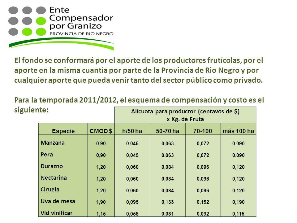 De los aportes al fondo: El fondo se conformará por el aporte de los productores frutícolas, por el aporte en la misma cuantía por parte de la Provinc