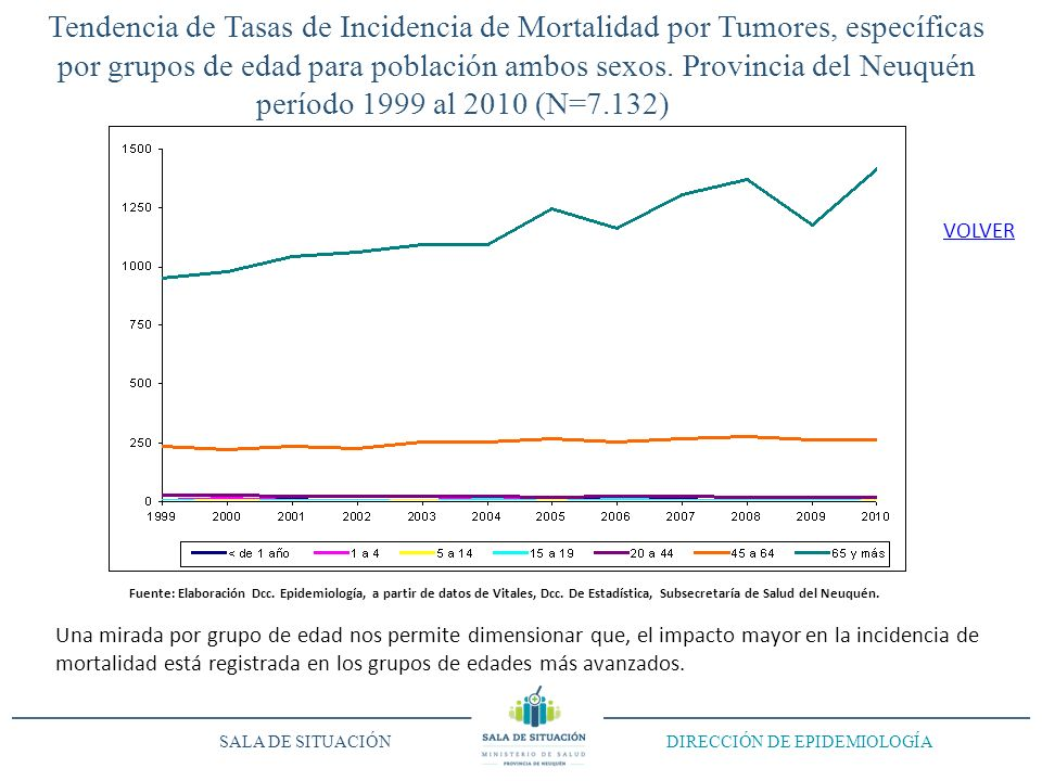 Tendencia de Tasas de Incidencia de Mortalidad por Tumores, específicas por grupos de edad para población ambos sexos. Provincia del Neuquén período 1