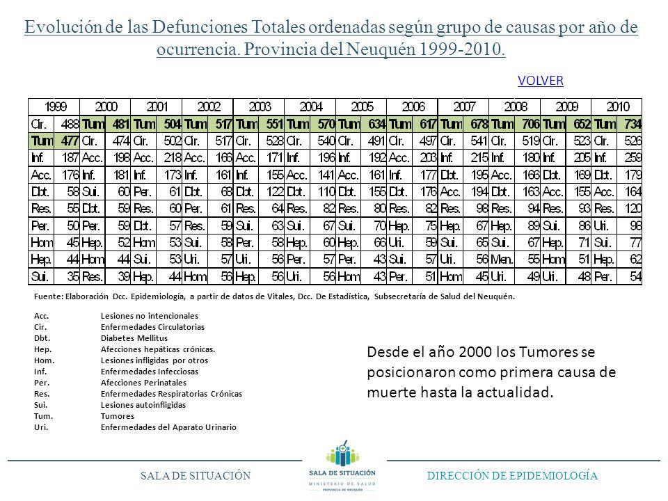 Evolución de las Defunciones Totales ordenadas según grupo de causas por año de ocurrencia.