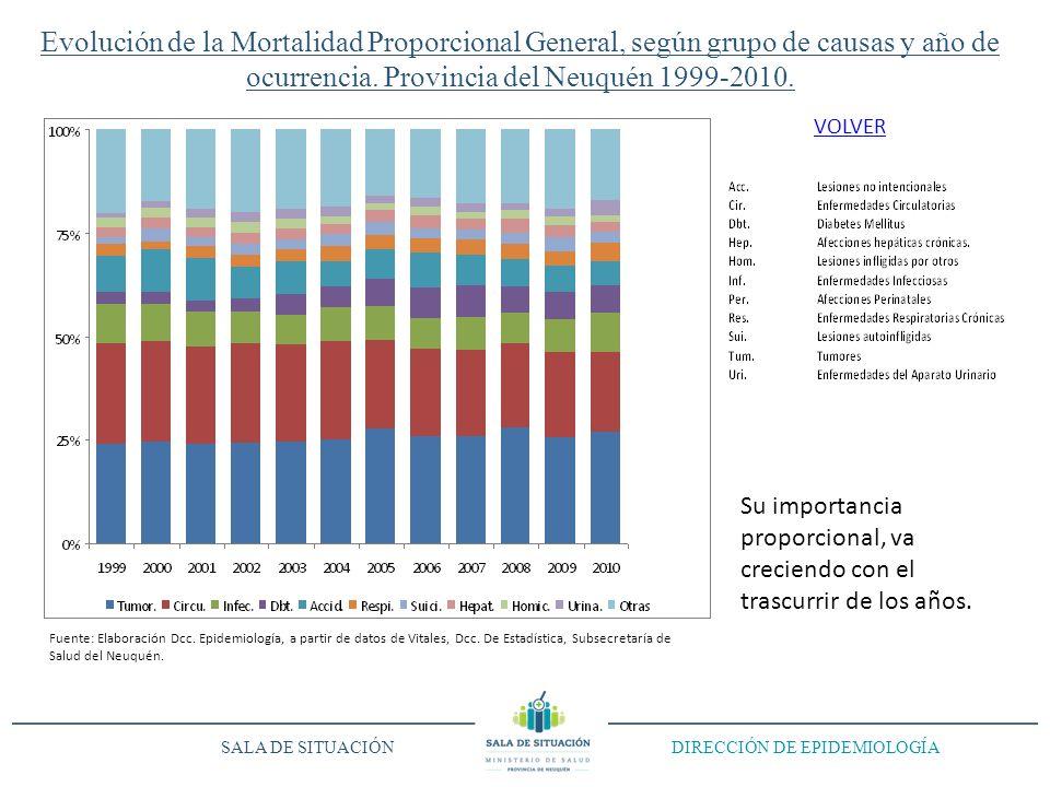 Evolución de la Mortalidad Proporcional General, según grupo de causas y año de ocurrencia. Provincia del Neuquén 1999-2010. SALA DE SITUACIÓN DIRECCI
