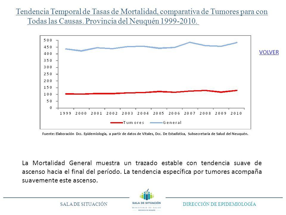 Tendencia Temporal de Tasas de Mortalidad, comparativa de Tumores para con Todas las Causas. Provincia del Neuquén 1999-2010. SALA DE SITUACIÓN DIRECC