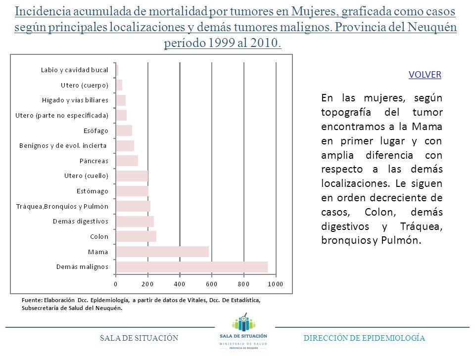 Incidencia acumulada de mortalidad por tumores en Mujeres, graficada como casos según principales localizaciones y demás tumores malignos.