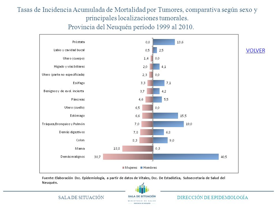Tasas de Incidencia Acumulada de Mortalidad por Tumores, comparativa según sexo y principales localizaciones tumorales. Provincia del Neuquén período