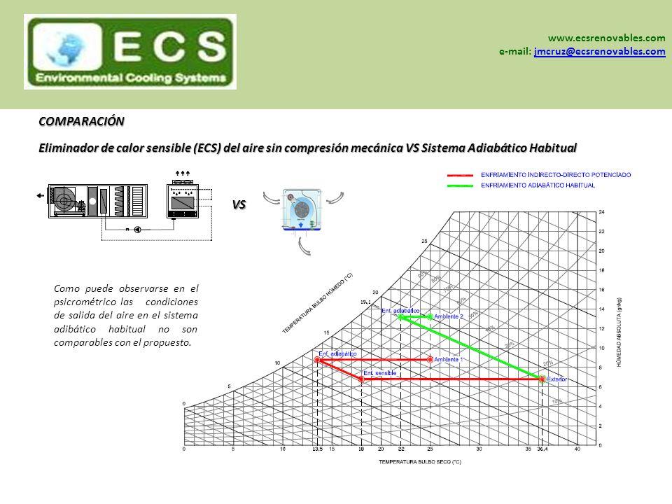 www.sein-sa.com www.ecsrenovables.com www.grisair.es COMPARACIÓN Como puede observarse en el psicrométrico las condiciones de salida del aire en el si