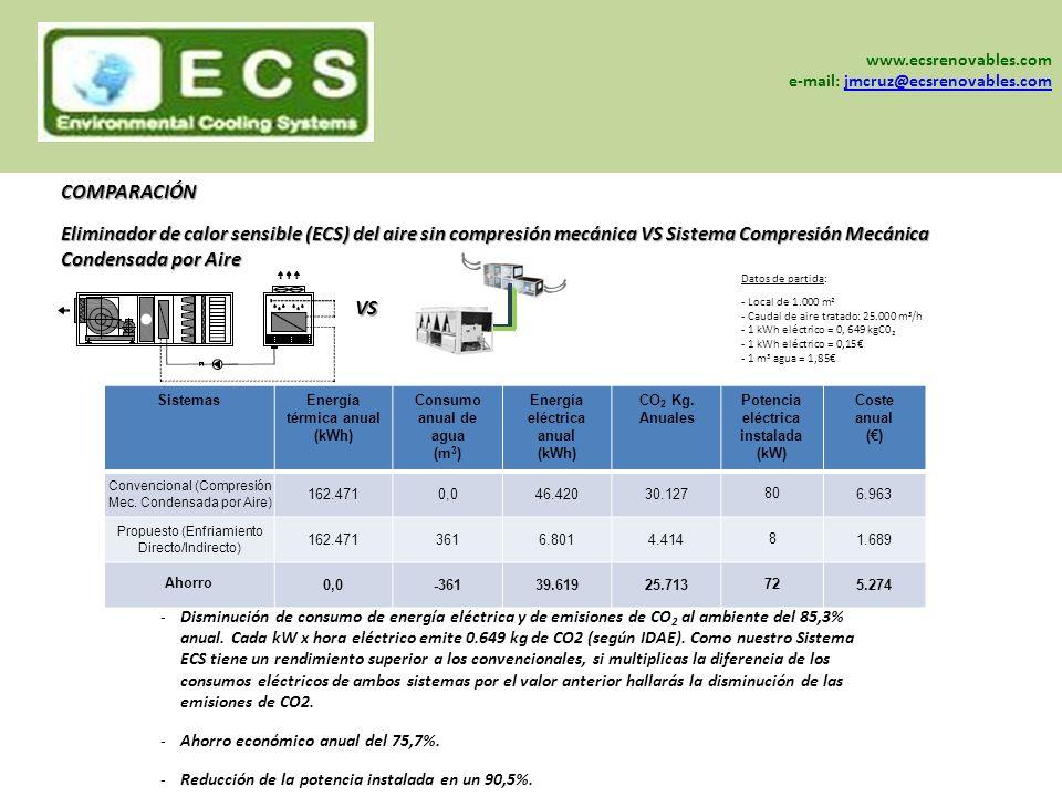www.sein-sa.com www.ecsrenovables.com www.grisair.es -Disminución de consumo de energía eléctrica y de emisiones de CO 2 al ambiente del 85,3% anual.