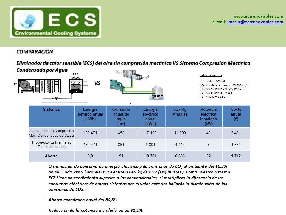 www.sein-sa.com www.ecsrenovables.com www.grisair.es -Disminución de consumo de energía eléctrica y de emisiones de CO 2 al ambiente del 60,2% anual.