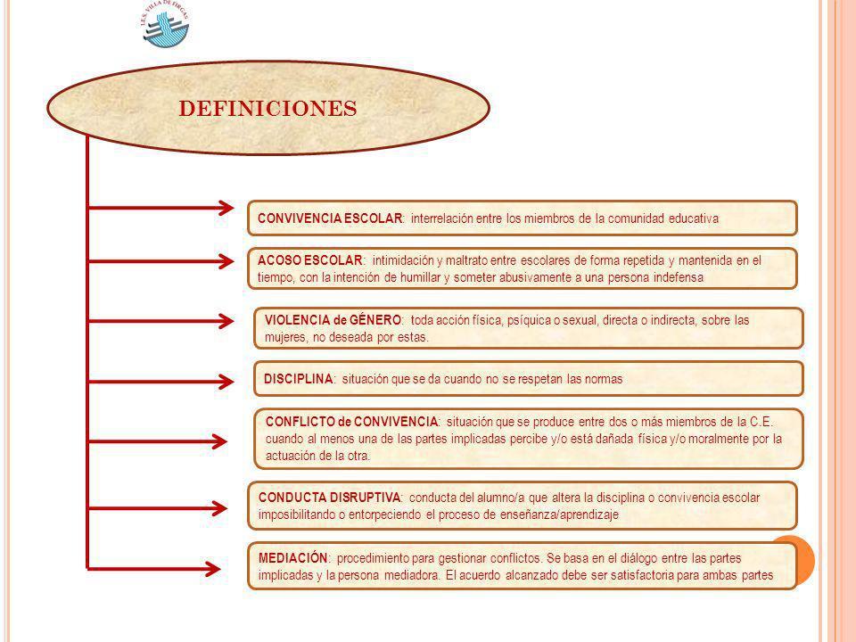 DEFINICIONES CONVIVENCIA ESCOLAR : interrelación entre los miembros de la comunidad educativa MEDIACIÓN : procedimiento para gestionar conflictos. Se