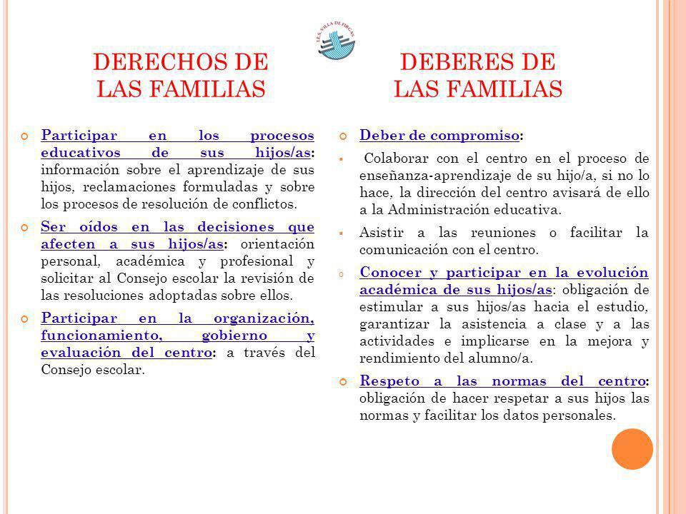 Participar en los procesos educativos de sus hijos/as: información sobre el aprendizaje de sus hijos, reclamaciones formuladas y sobre los procesos de