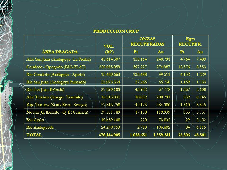 PRODUCCION CMCP ÁREA DRAGADA VOL. (M 3 ) ONZAS RECUPERADAS Kgrs RECUPER. PtAuPtAu Alto San Juan (Andagoya - La Piedra)45.614.507153.164240.7914.7647.4