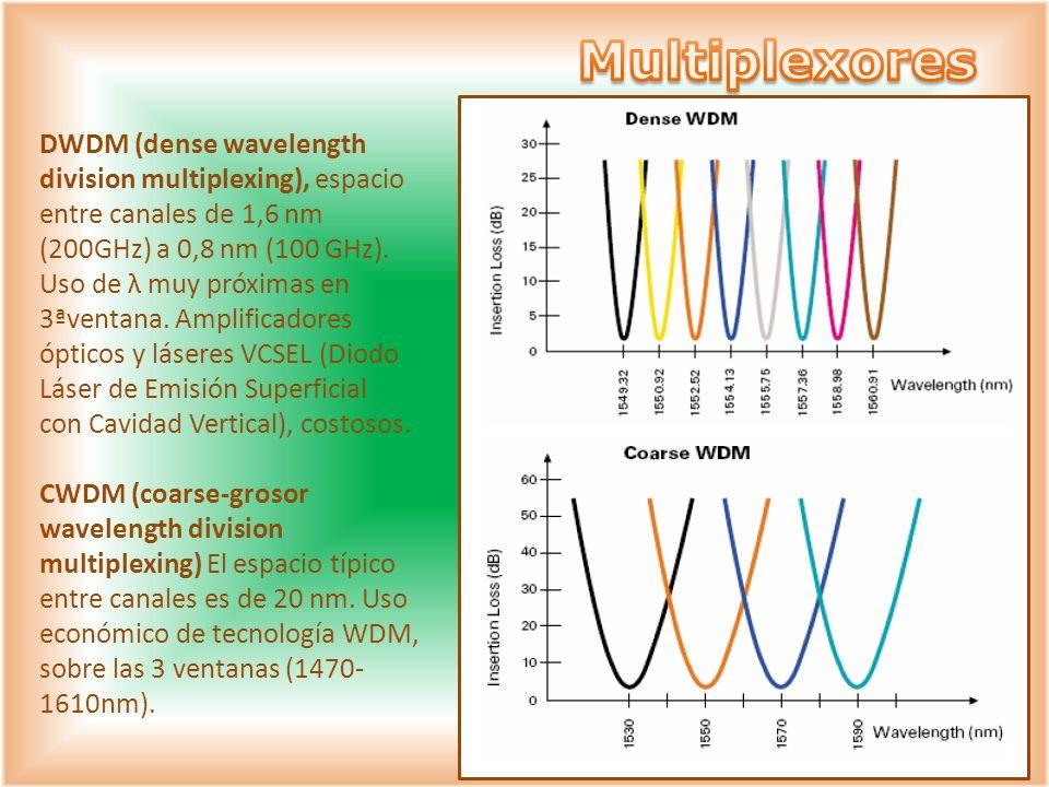 DWDM (dense wavelength division multiplexing), espacio entre canales de 1,6 nm (200GHz) a 0,8 nm (100 GHz). Uso de λ muy próximas en 3ªventana. Amplif