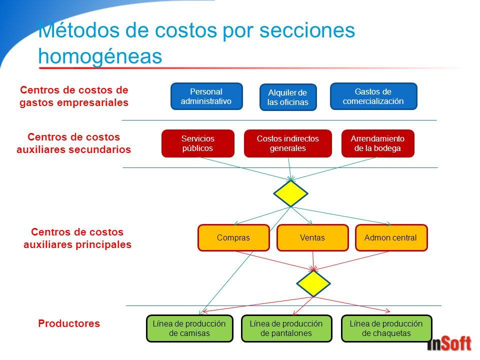 Métodos de costos por secciones homogéneas Centros de costos de gastos empresariales Alquiler de las oficinas Personal administrativo Gastos de comerc