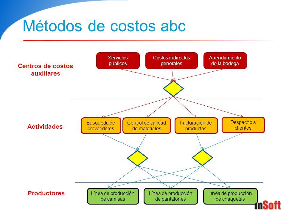 Métodos de costos abc Centros de costos auxiliares Servicios públicos Arrendamiento de la bodega Costos indirectos generales Productores Línea de prod