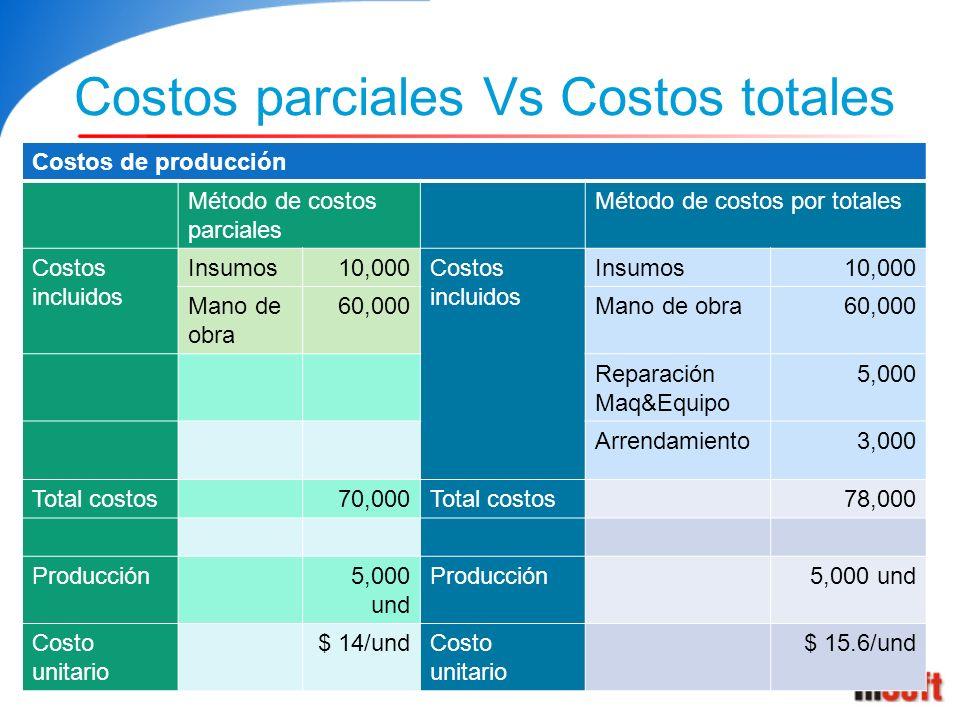 Costos parciales Vs Costos totales Costos de producción Método de costos parciales Método de costos por totales Costos incluidos Insumos10,000Costos i