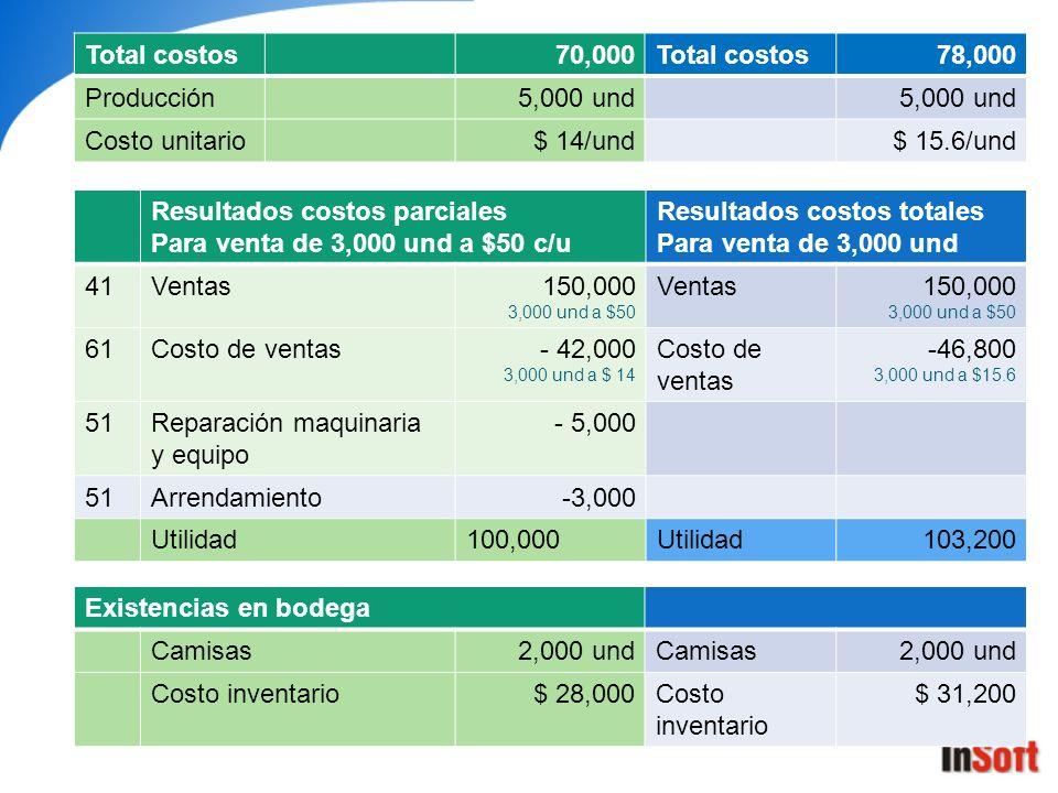 Resultados costos parciales Para venta de 3,000 und a $50 c/u Resultados costos totales Para venta de 3,000 und 41Ventas150,000 3,000 und a $50 Ventas