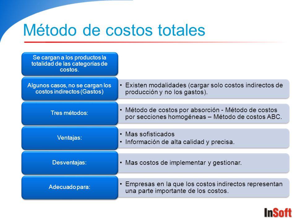 Método de costos totales Se cargan a los productos la totalidad de las categorías de costos. Existen modalidades (cargar solo costos indirectos de pro