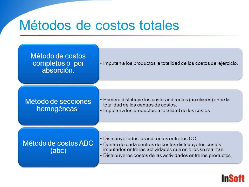 Métodos de costos totales Imputan a los productos la totalidad de los costos del ejercicio. Método de costos completos o por absorción. Primero distri