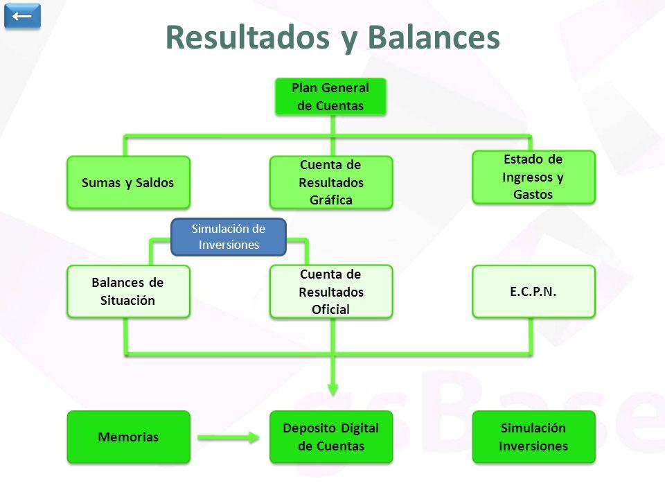 Resultados y Balances Deposito Digital de Cuentas Deposito Digital de Cuentas Memorias Cuenta de Resultados Gráfica Cuenta de Resultados Gráfica Plan