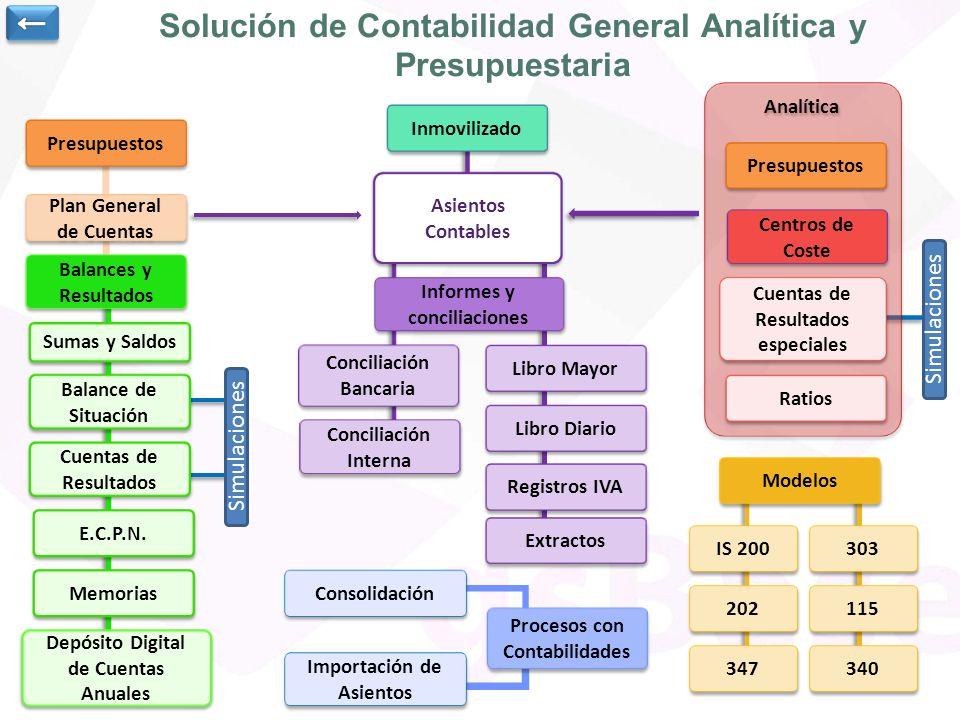 Solución de Contabilidad General Analítica y Presupuestaria Presupuestos Plan General de Cuentas Plan General de Cuentas Balances y Resultados Balance