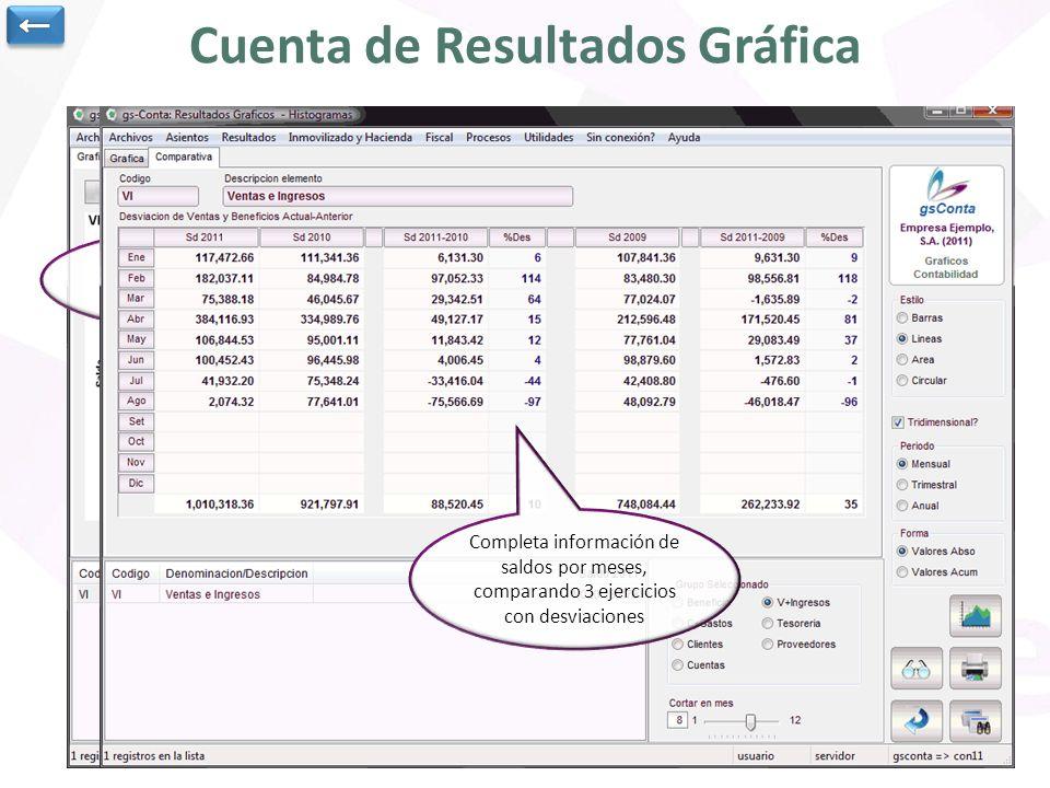 Cuenta de Resultados Gráfica Opción para obtener cuentas de resultados gráficas por distintos conceptos, beneficio, cuentas de gastos, clientes, … Pod