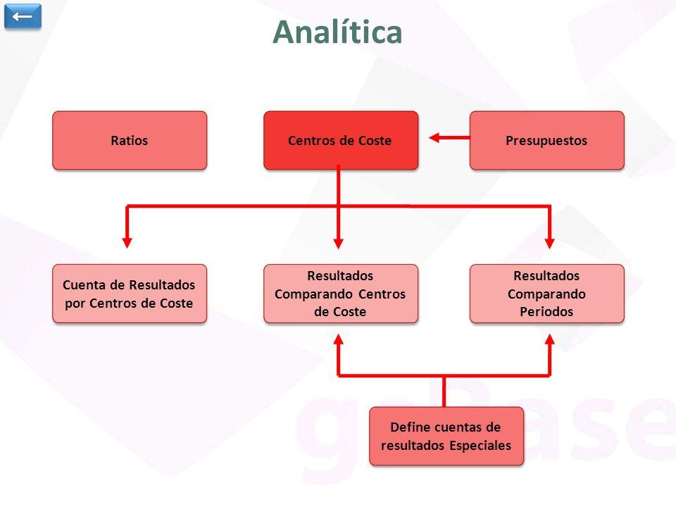 Analítica Centros de Coste Presupuestos Cuenta de Resultados por Centros de Coste Cuenta de Resultados por Centros de Coste Resultados Comparando Cent