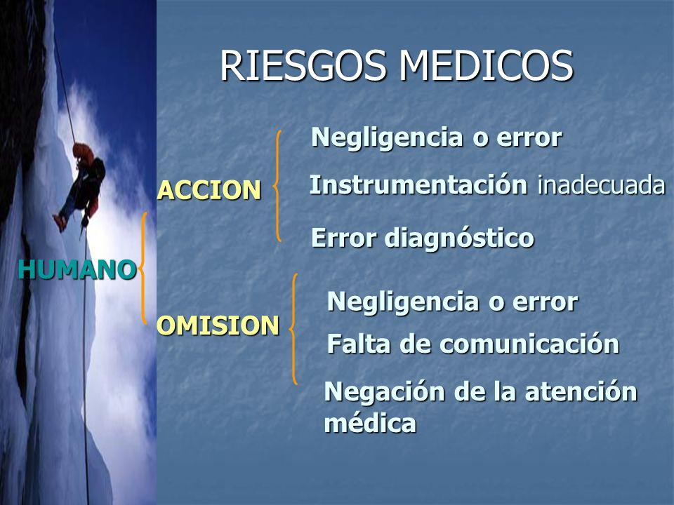 RIESGOS MEDICOS Negligencia o error ACCION Error diagnóstico HUMANO Negligencia o error OMISION Falta de comunicación Negación de la atención médica Instrumentación inadecuada