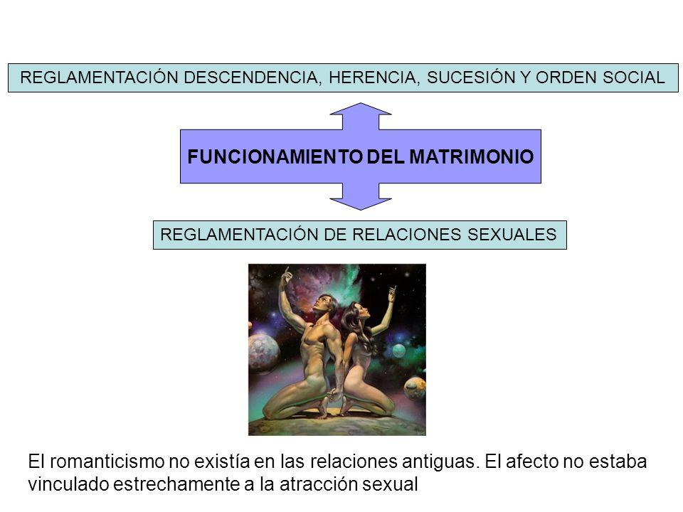 FUNCIONAMIENTO DEL MATRIMONIO REGLAMENTACIÓN DE RELACIONES SEXUALES REGLAMENTACIÓN DESCENDENCIA, HERENCIA, SUCESIÓN Y ORDEN SOCIAL El romanticismo no