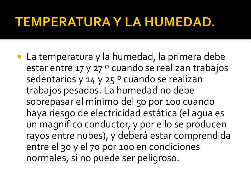 La temperatura y la humedad, la primera debe estar entre 17 y 27 º cuando se realizan trabajos sedentarios y 14 y 25 º cuando se realizan trabajos pesados.