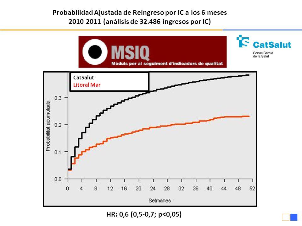 Probabilidad Ajustada de Reingreso por IC a los 6 meses 2010-2011 (análisis de 32.486 ingresos por IC) CatSalut Litoral Mar HR: 0,6 (0,5-0,7; p<0,05)