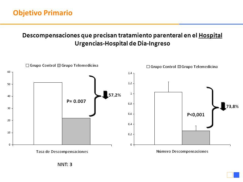 P<0,001 Objetivo Primario P= 0.007 NNT: 3 57,2% 73,8% Descompensaciones que precisan tratamiento parenteral en el Hospital Urgencias-Hospital de Dia-I