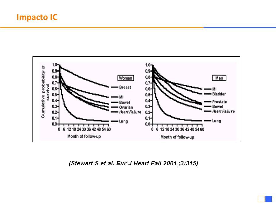 (Stewart S et al. Eur J Heart Fail 2001 ;3:315) Impacto IC