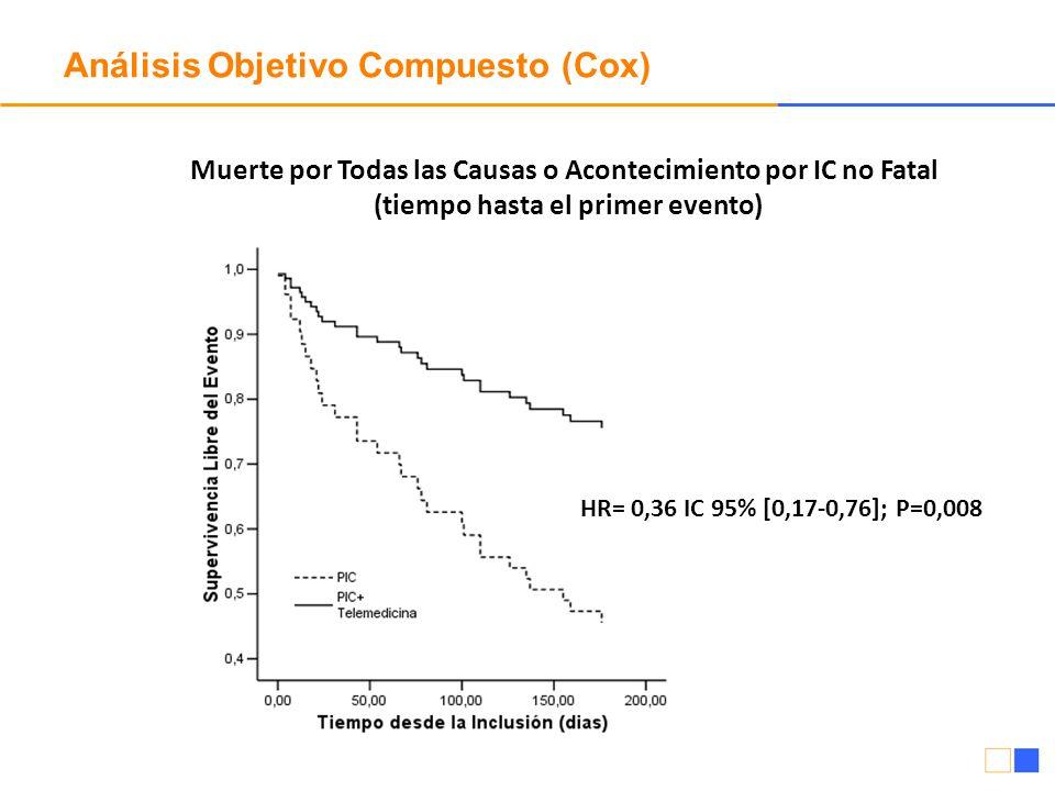Análisis Objetivo Compuesto (Cox) Muerte por Todas las Causas o Acontecimiento por IC no Fatal (tiempo hasta el primer evento) HR= 0,36 IC 95% [0,17-0