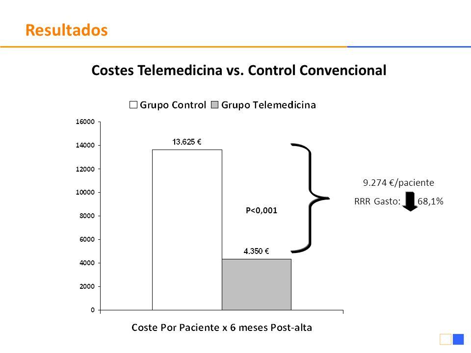 Resultados 9.274 /paciente RRR Gasto: 68,1% P<0,001 Costes Telemedicina vs. Control Convencional