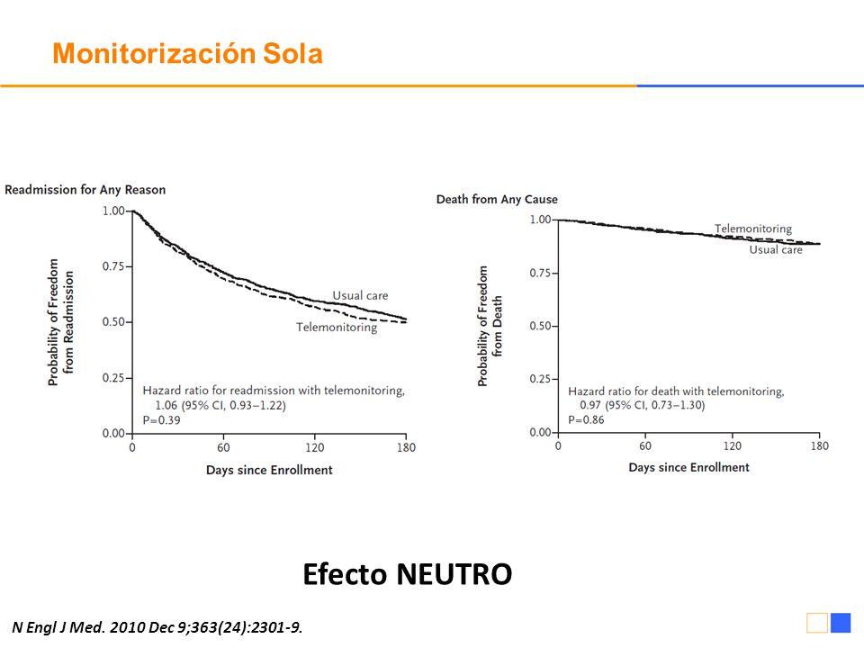 Monitorización Sola Efecto NEUTRO N Engl J Med. 2010 Dec 9;363(24):2301-9.