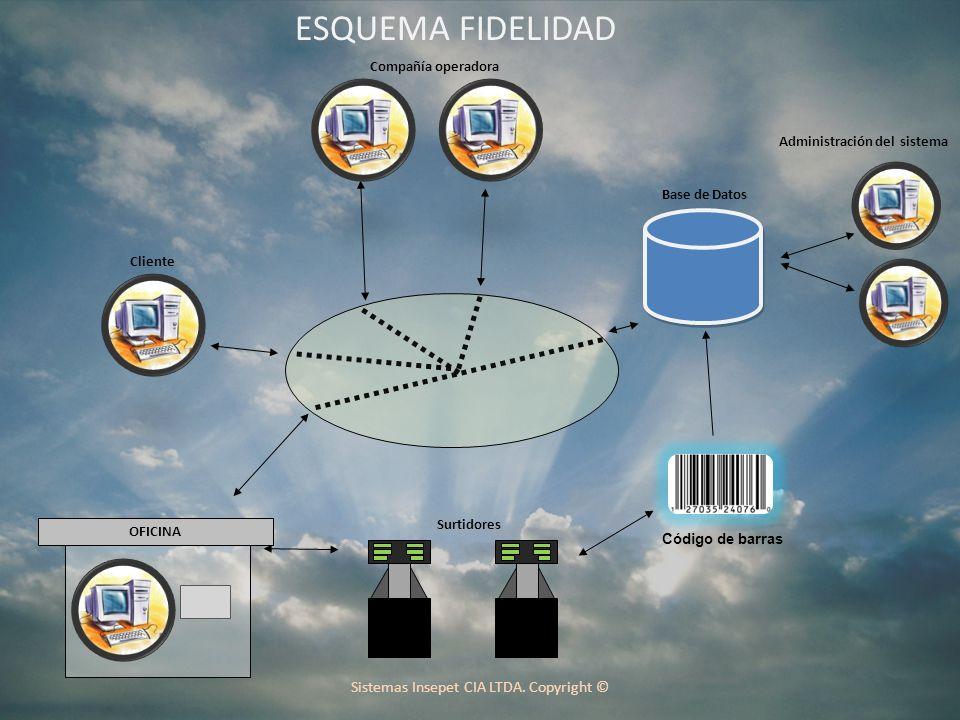 Surtidores Base de Datos Cliente Compañía operadora OFICINA Administración del sistema Código de barras ESQUEMA FIDELIDAD Sistemas Insepet CIA LTDA.