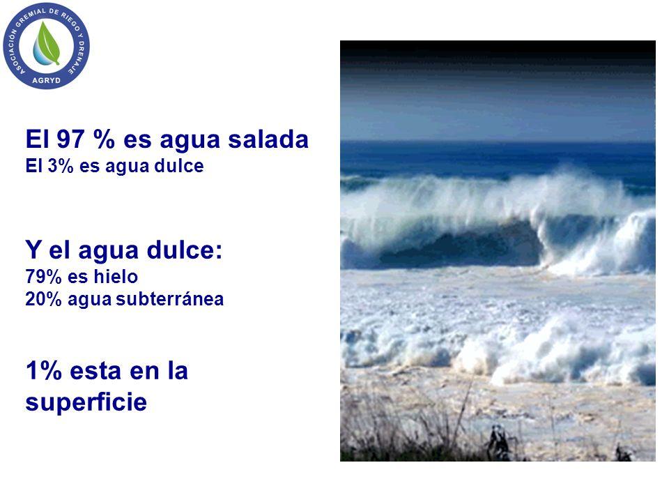 El 97 % es agua salada El 3% es agua dulce Y el agua dulce: 79% es hielo 20% agua subterránea 1% esta en la superficie