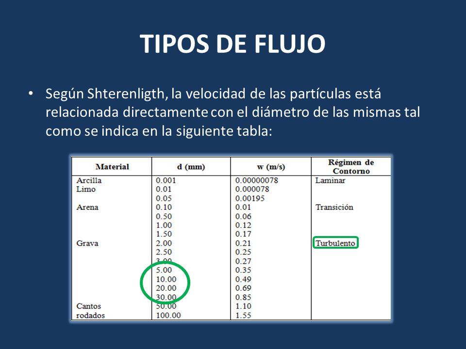 TIPOS DE FLUJO Según Shterenligth, la velocidad de las partículas está relacionada directamente con el diámetro de las mismas tal como se indica en la