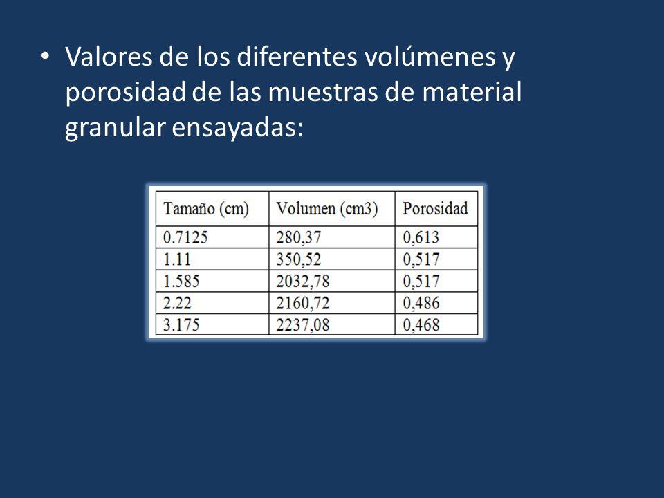 Valores de los diferentes volúmenes y porosidad de las muestras de material granular ensayadas: